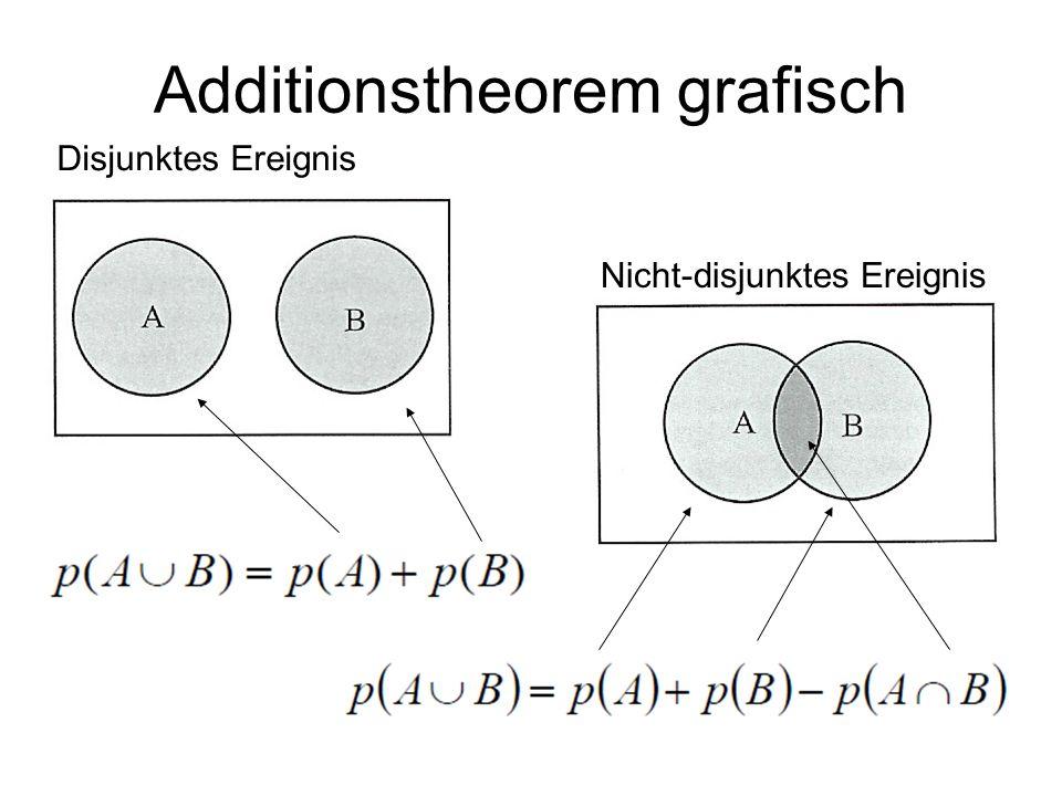 Additionstheorem grafisch