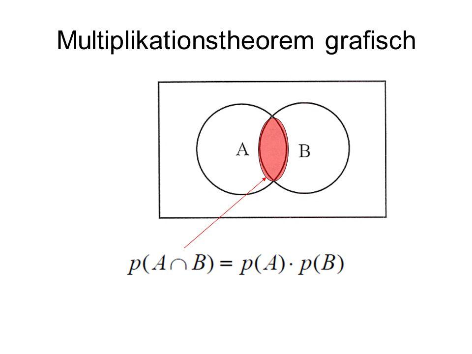 Multiplikationstheorem grafisch