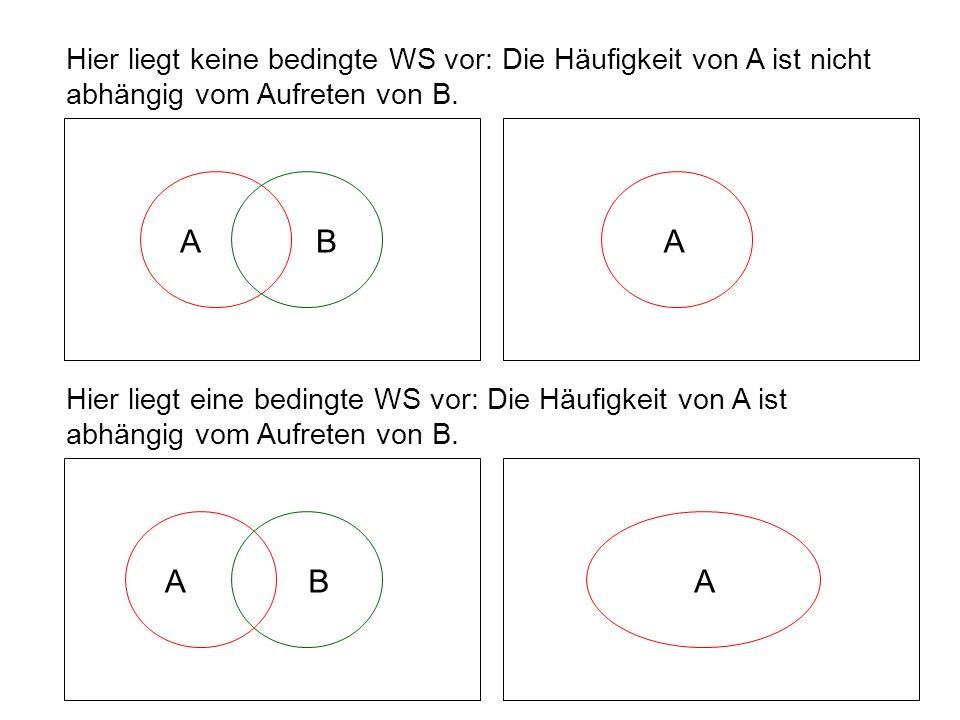 Hier liegt keine bedingte WS vor: Die Häufigkeit von A ist nicht abhängig vom Aufreten von B.