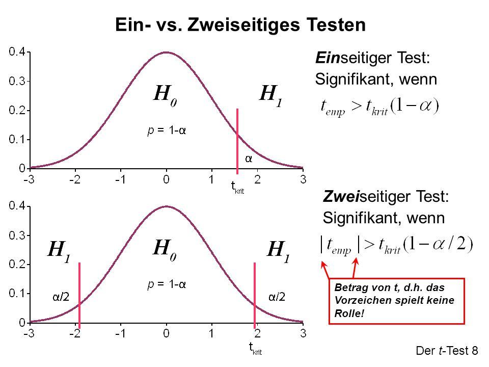 Ein- vs. Zweiseitiges Testen