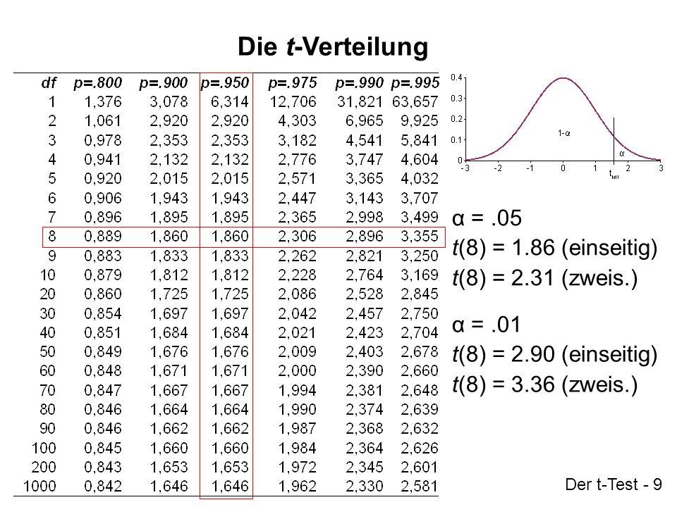 Die t-Verteilung α = .05 t(8) = 1.86 (einseitig) t(8) = 2.31 (zweis.)