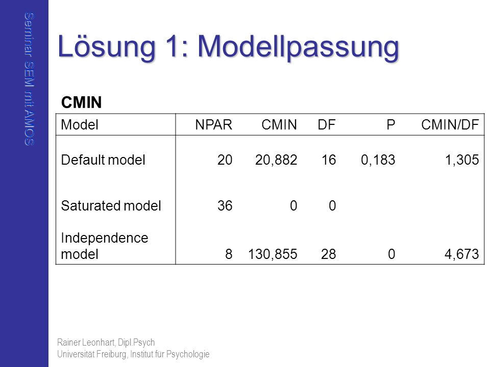 Lösung 1: Modellpassung