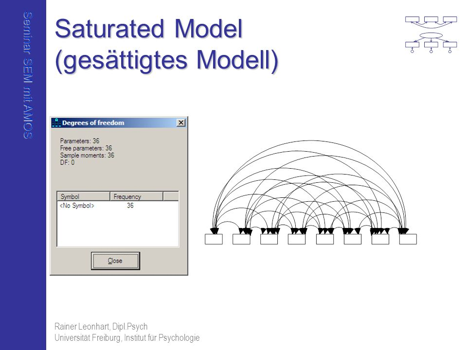 Saturated Model (gesättigtes Modell)