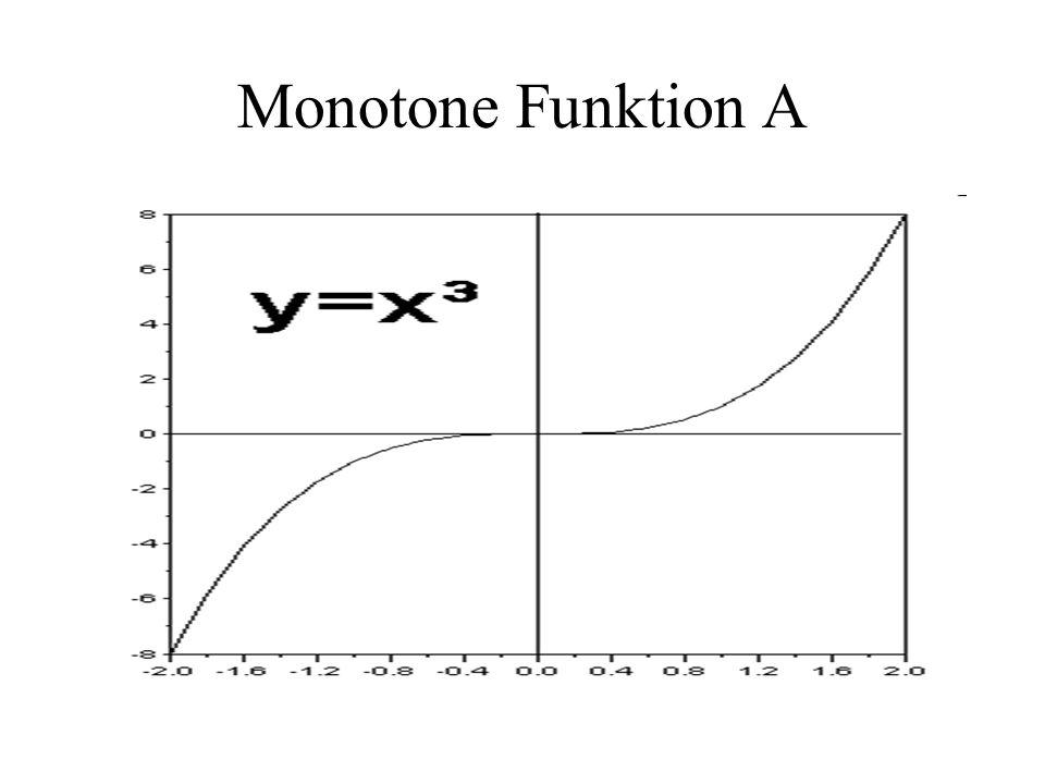 Monotone Funktion A