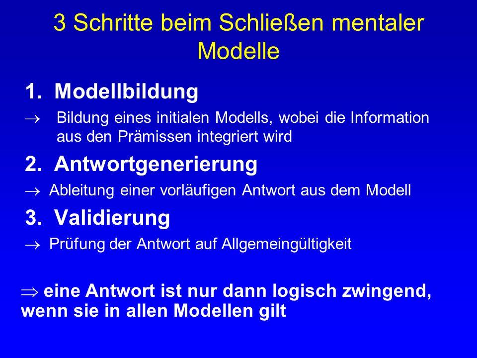 3 Schritte beim Schließen mentaler Modelle
