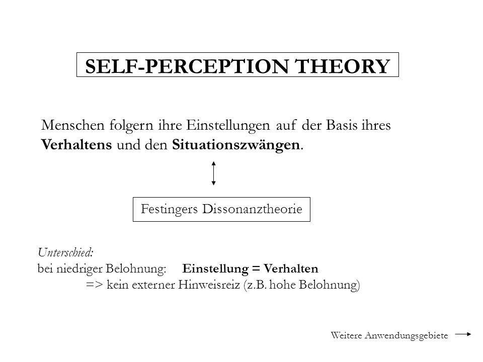 SELF-PERCEPTION THEORY
