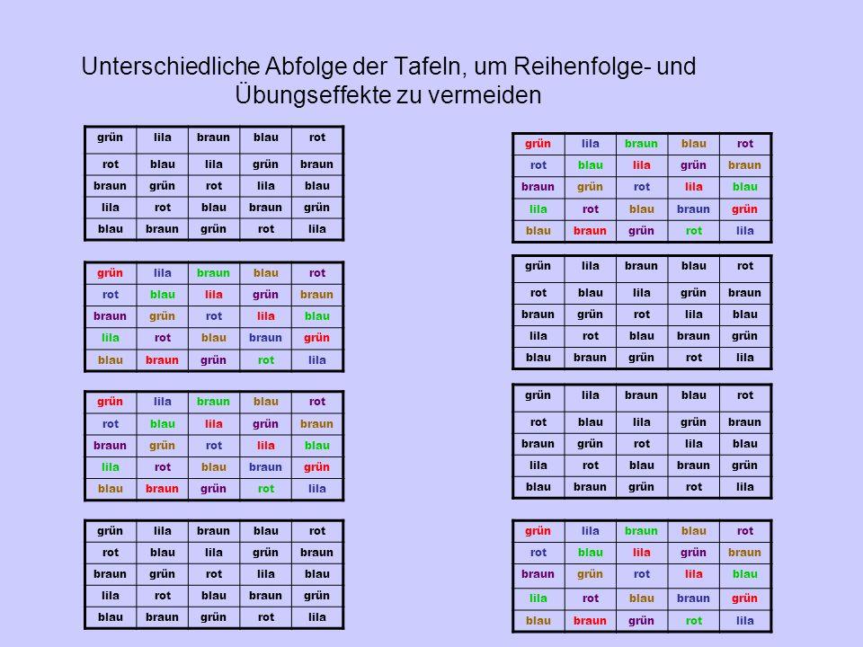 Unterschiedliche Abfolge der Tafeln, um Reihenfolge- und Übungseffekte zu vermeiden