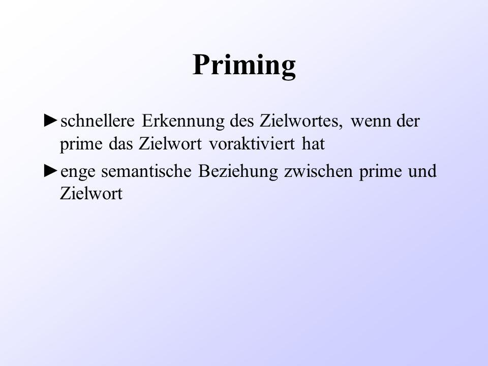 Priming schnellere Erkennung des Zielwortes, wenn der prime das Zielwort voraktiviert hat.