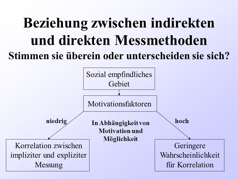 Beziehung zwischen indirekten und direkten Messmethoden