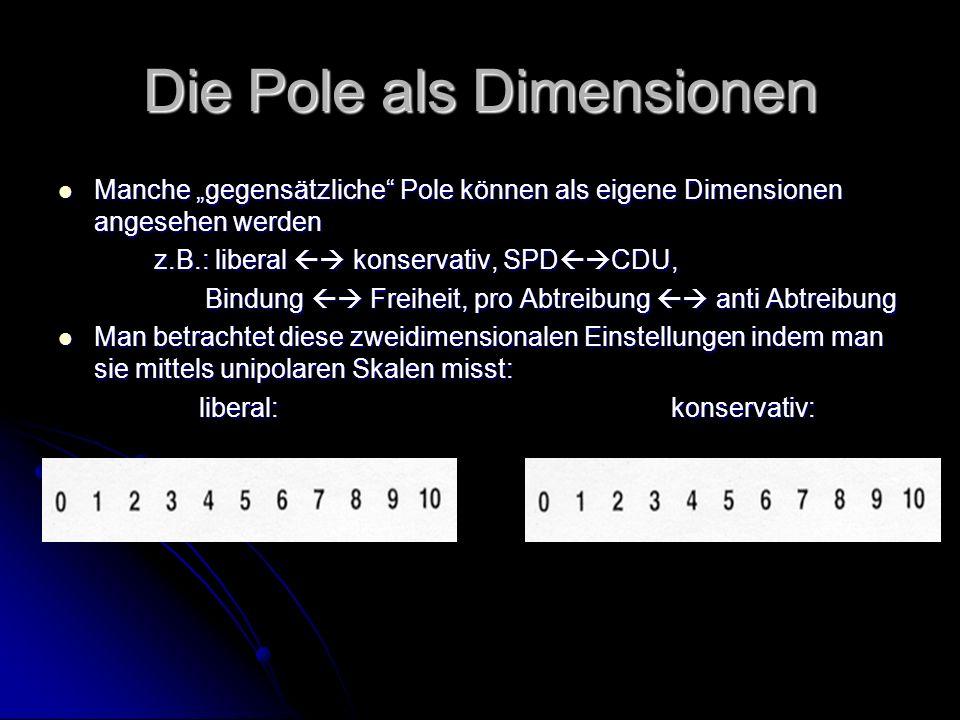 Die Pole als Dimensionen