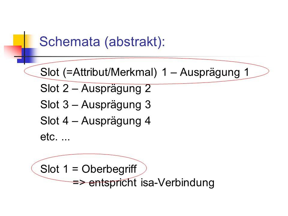 Schemata (abstrakt): Slot (=Attribut/Merkmal) 1 – Ausprägung 1