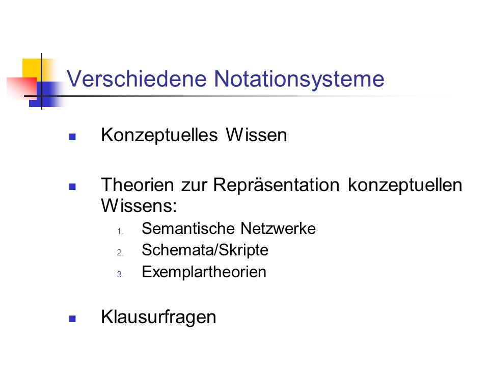 Verschiedene Notationsysteme