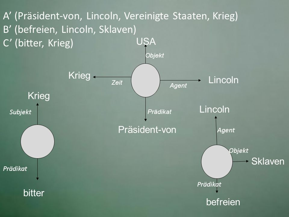 A' (Präsident-von, Lincoln, Vereinigte Staaten, Krieg) B' (befreien, Lincoln, Sklaven) C' (bitter, Krieg)