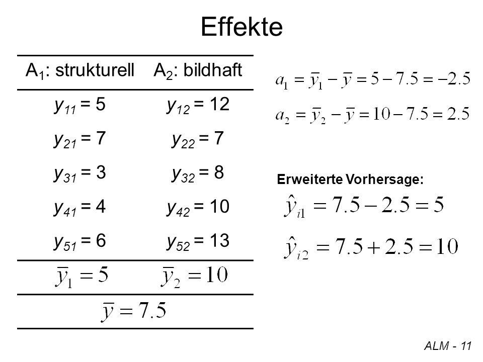 Effekte A1: strukturell A2: bildhaft y11 = 5 y12 = 12 y21 = 7 y22 = 7