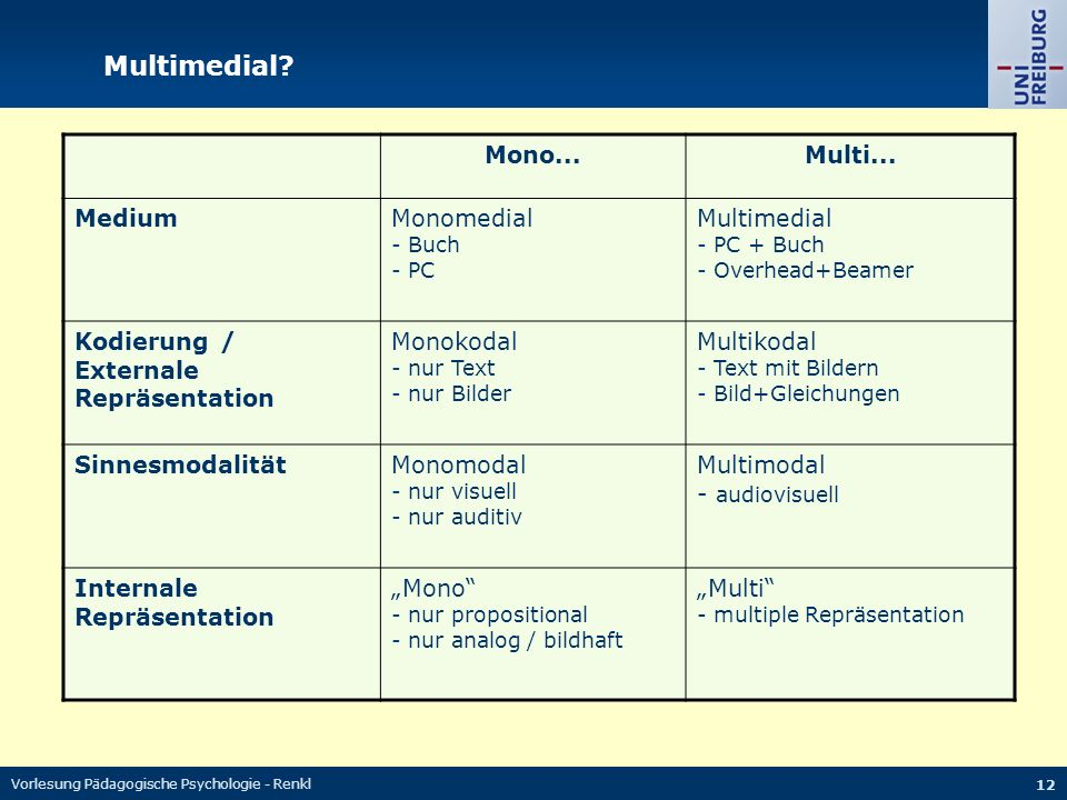 Multimedial Mono... Multi... Medium Monomedial Multimedial
