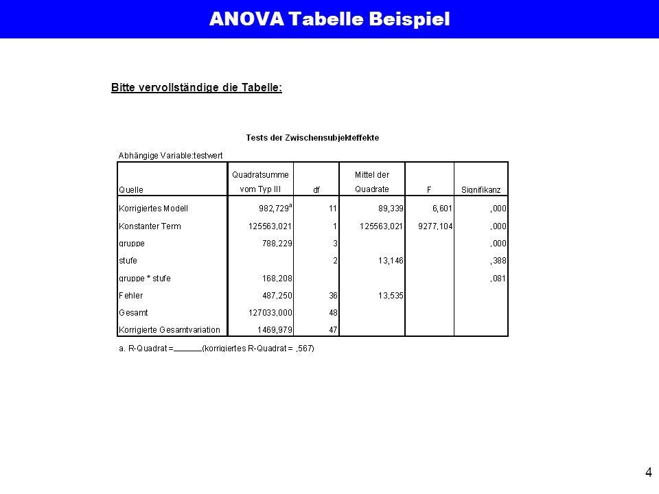 ANOVA Tabelle Beispiel