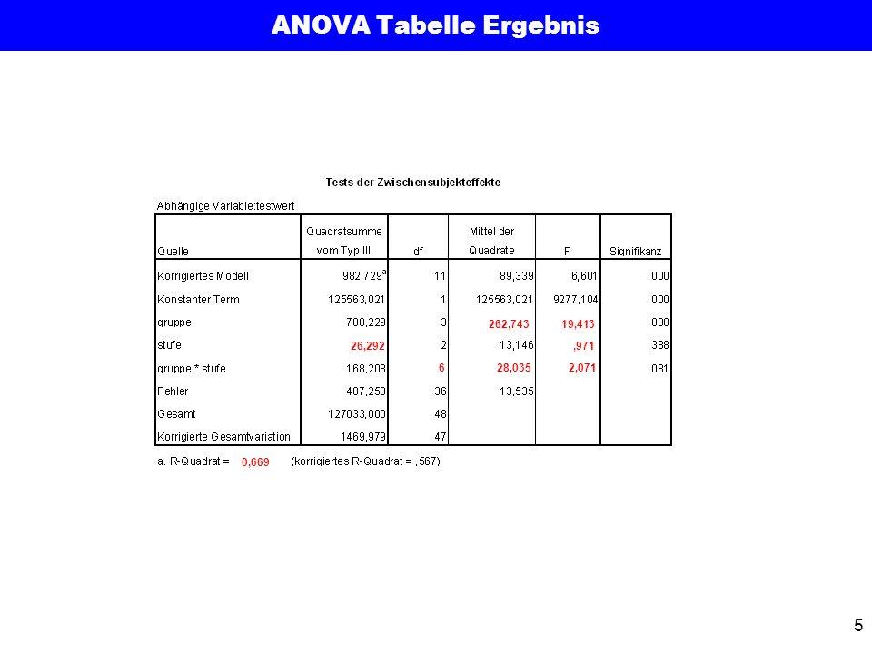 ANOVA Tabelle Ergebnis