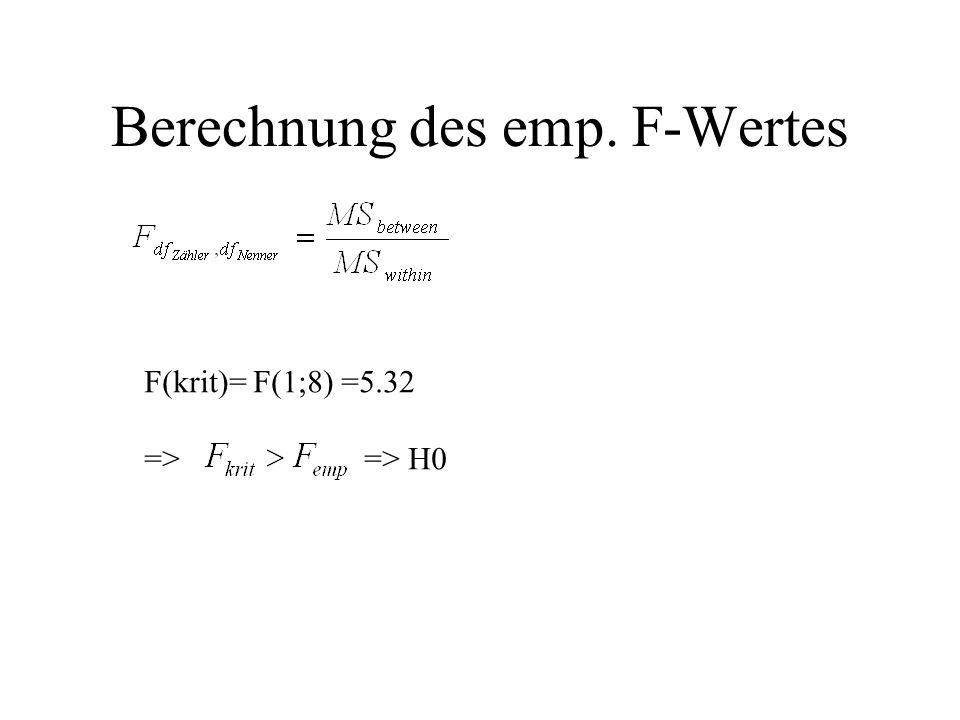 Berechnung des emp. F-Wertes