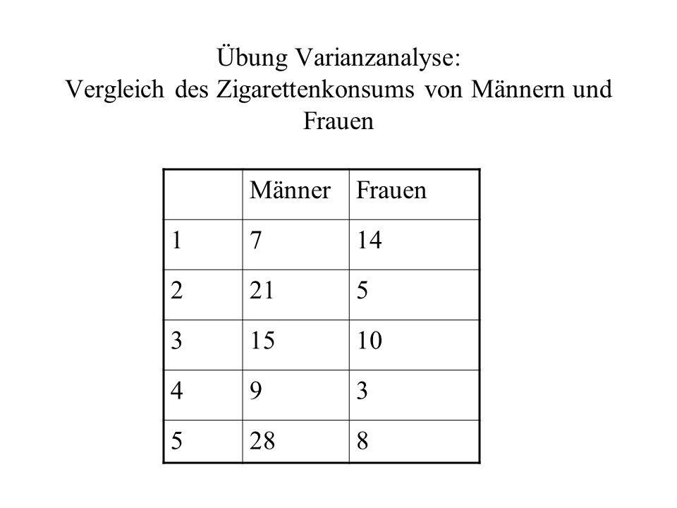 Übung Varianzanalyse: Vergleich des Zigarettenkonsums von Männern und Frauen