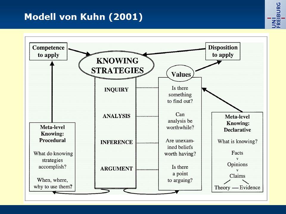 Modell von Kuhn (2001)