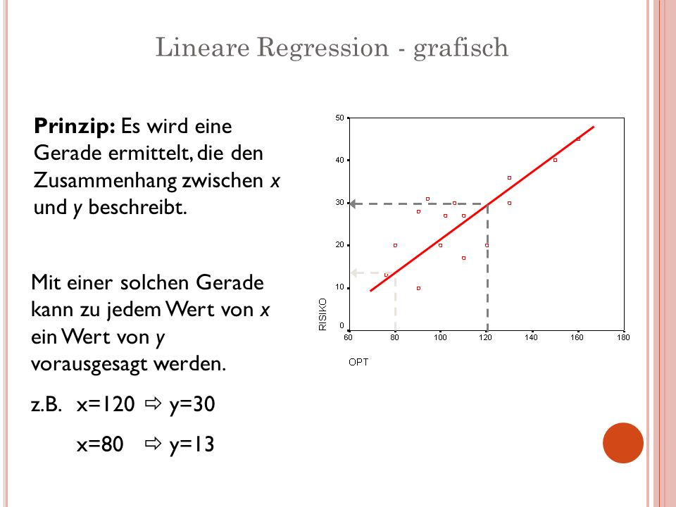 Lineare Regression - grafisch