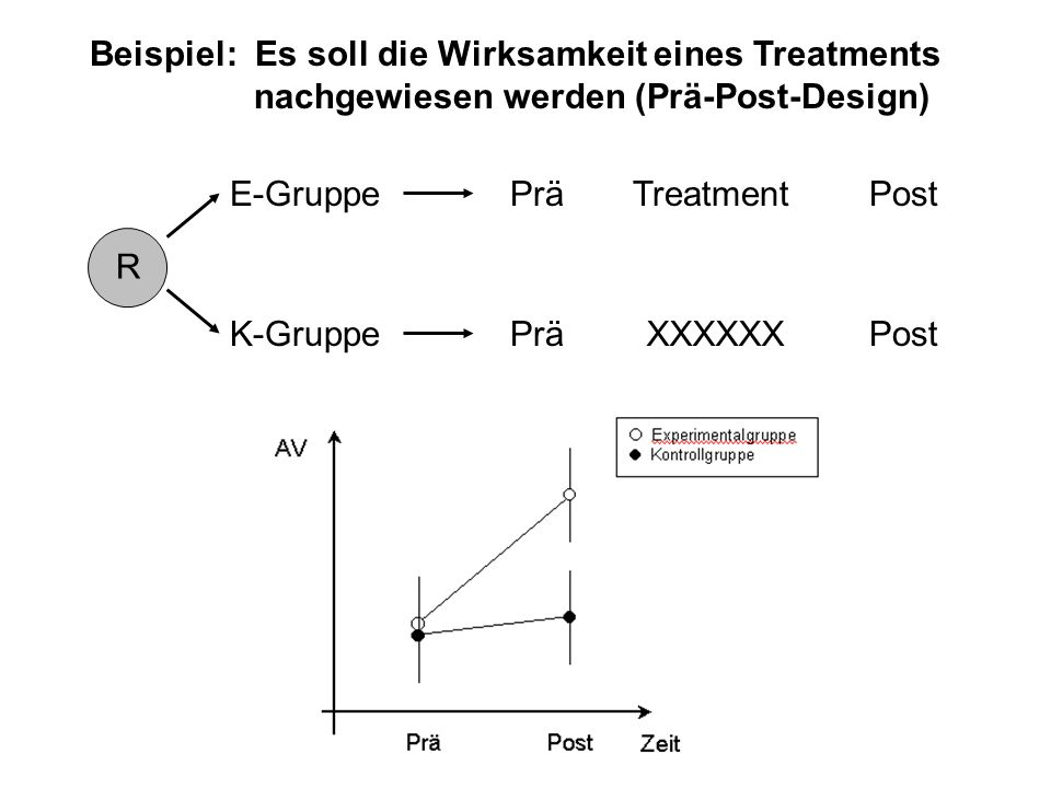 Beispiel: Es soll die Wirksamkeit eines Treatments