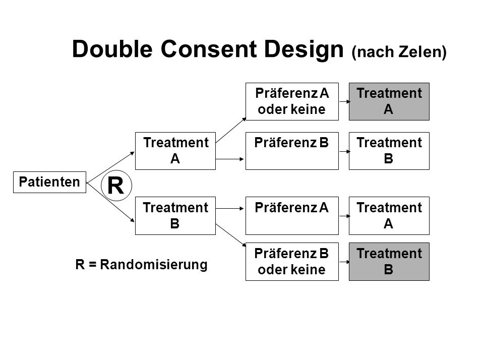 Double Consent Design (nach Zelen)