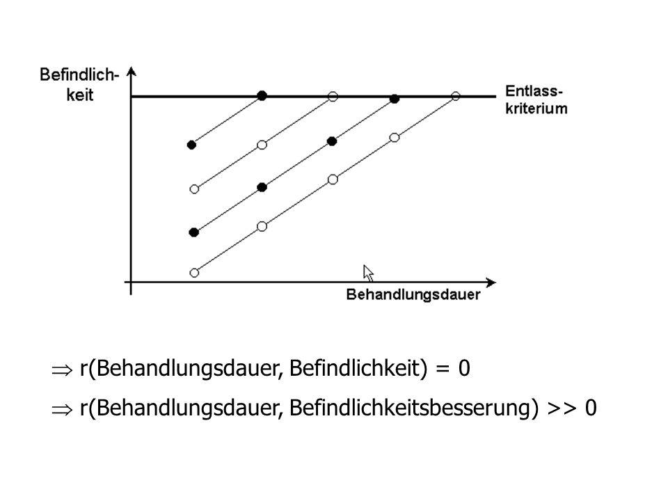  r(Behandlungsdauer, Befindlichkeit) = 0