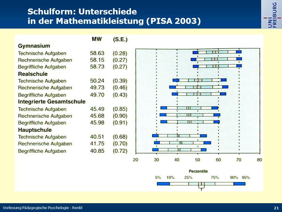 Schulform: Unterschiede in der Mathematikleistung (PISA 2003)