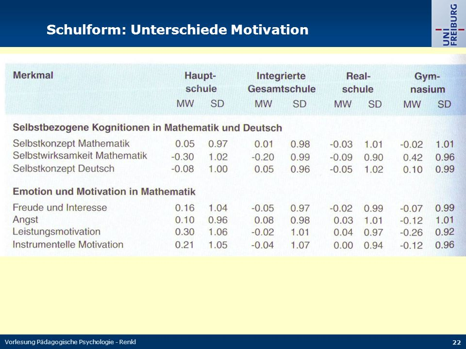 Schulform: Unterschiede Motivation