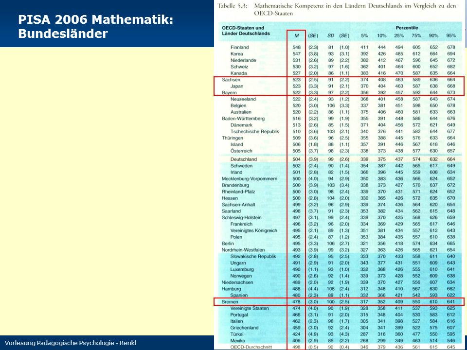 PISA 2006 Mathematik: Bundesländer