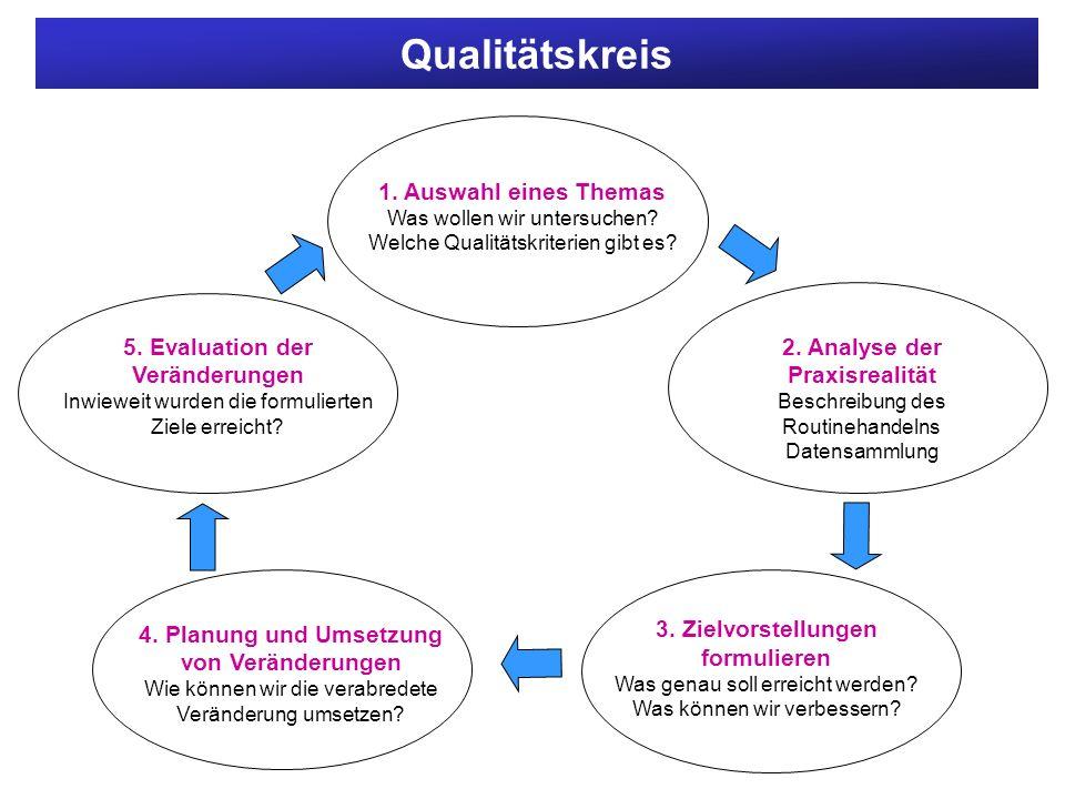 Qualitätskreis 5. Evaluation der Veränderungen 1. Auswahl eines Themas