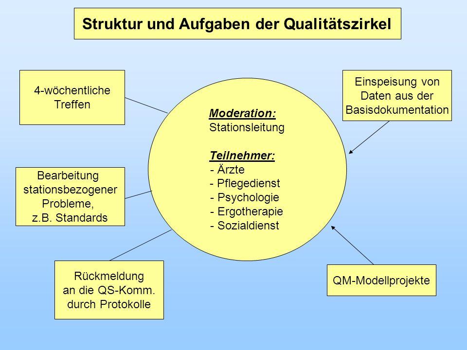 Struktur und Aufgaben der Qualitätszirkel