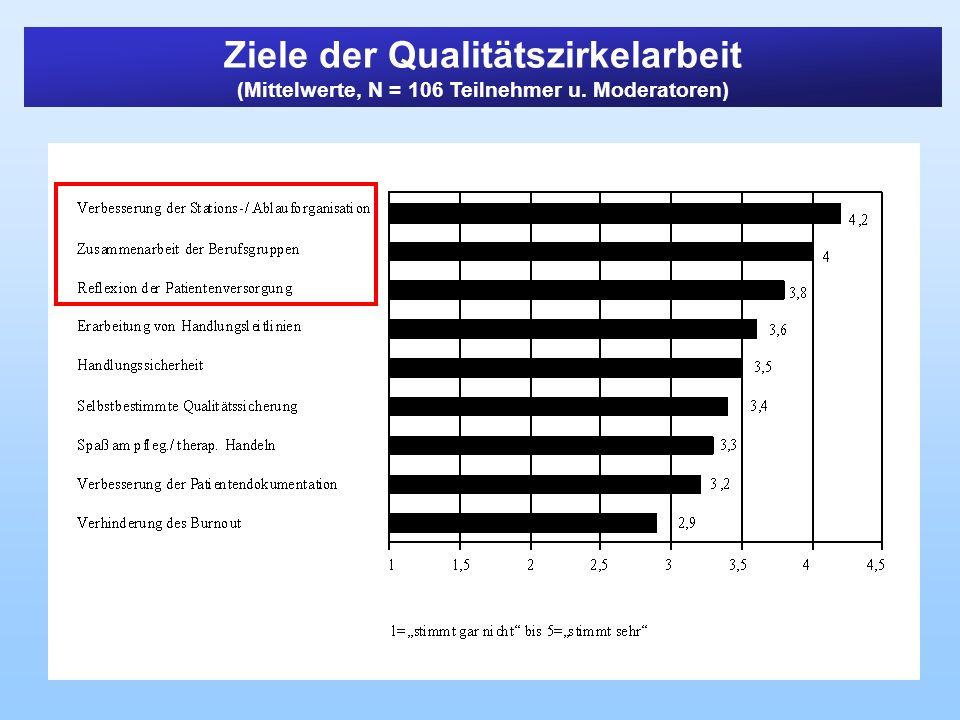 Ziele der Qualitätszirkelarbeit