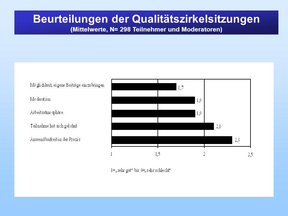 Beurteilungen der Qualitätszirkelsitzungen