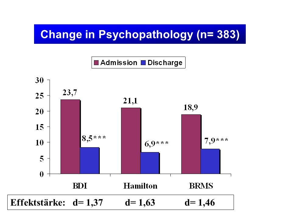 Change in Psychopathology (n= 383)