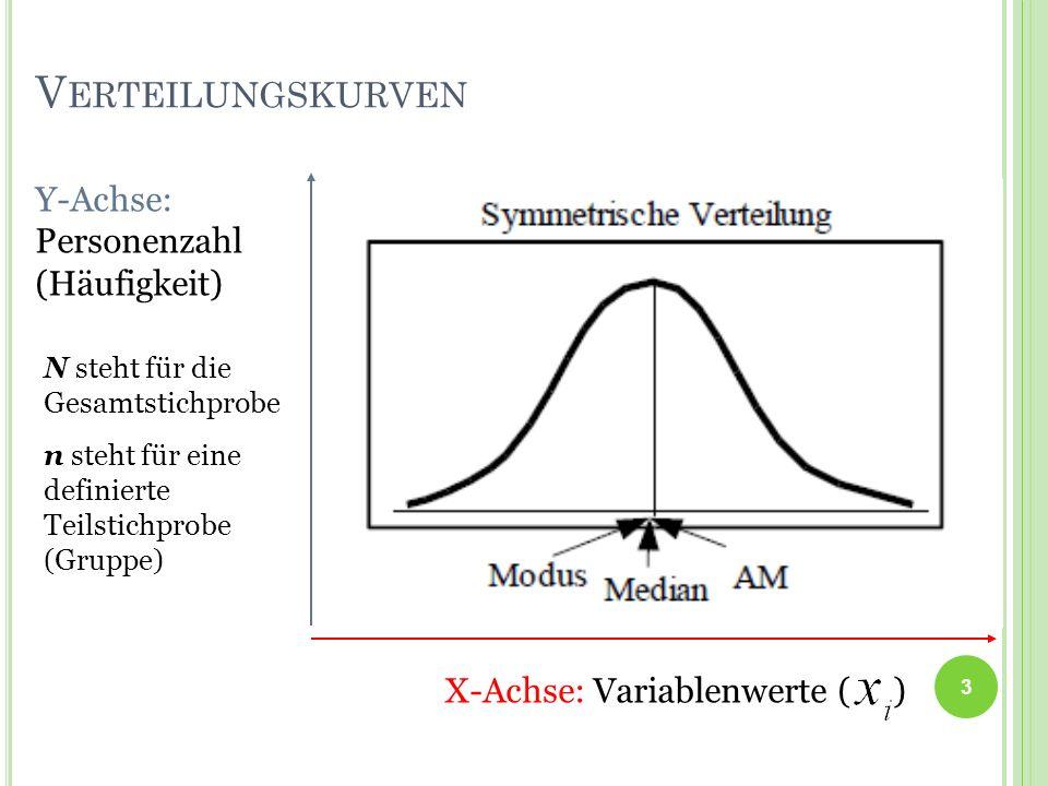 Verteilungskurven Y-Achse: Personenzahl (Häufigkeit)