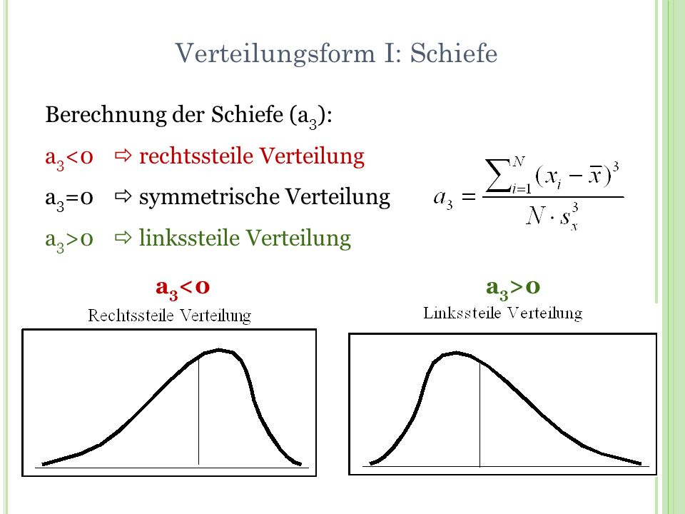 Verteilungsform I: Schiefe