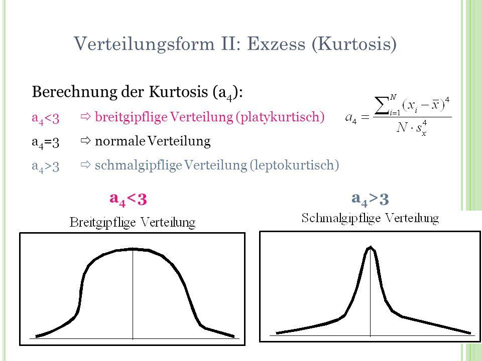 Verteilungsform II: Exzess (Kurtosis)
