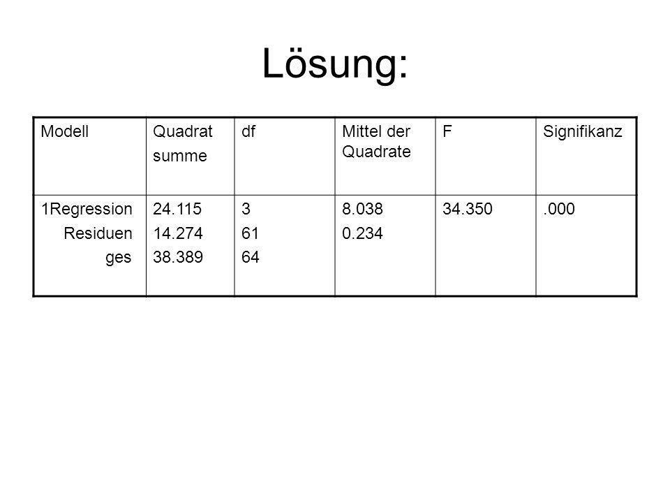 Lösung: Modell Quadrat summe df Mittel der Quadrate F Signifikanz