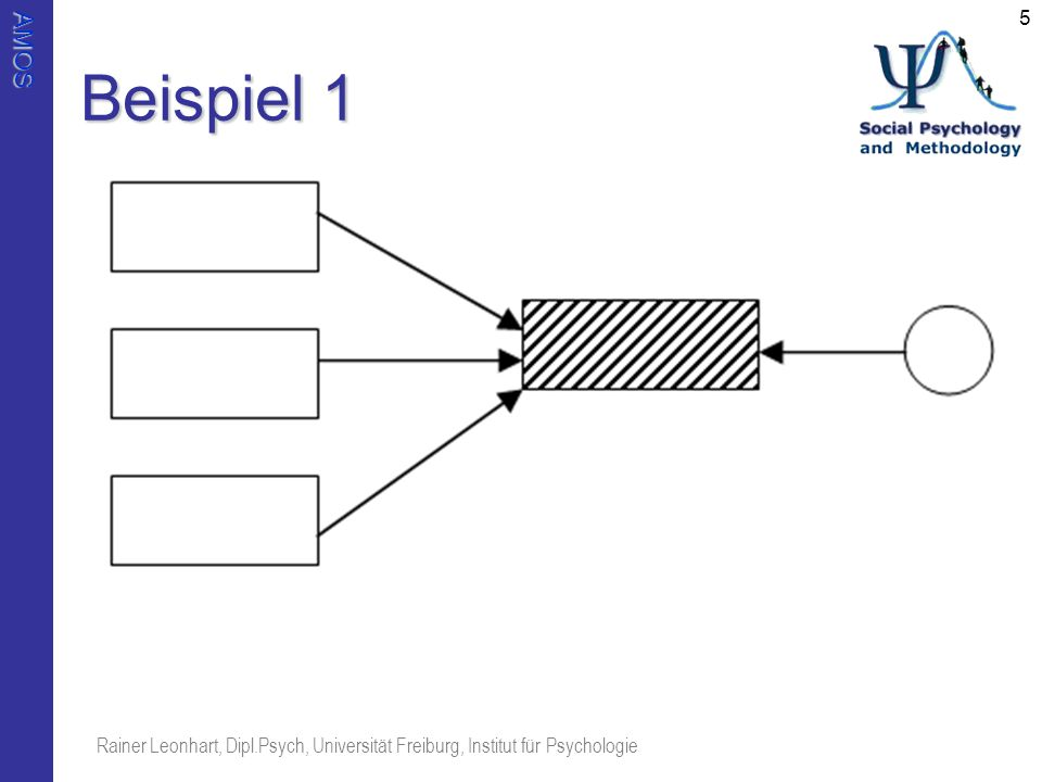Beispiel 1 Rainer Leonhart, Dipl.Psych, Universität Freiburg, Institut für Psychologie