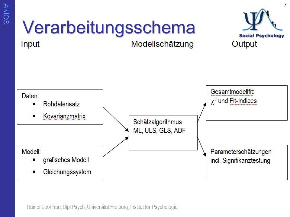 Verarbeitungsschema Rainer Leonhart, Dipl.Psych, Universität Freiburg, Institut für Psychologie