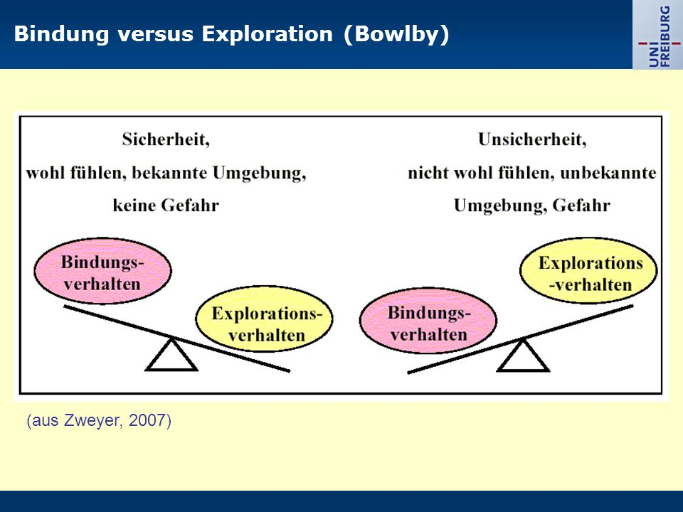Bindung versus Exploration (Bowlby)