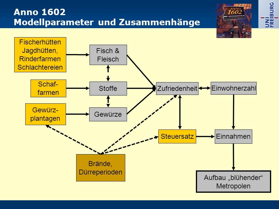 Anno 1602 Modellparameter und Zusammenhänge