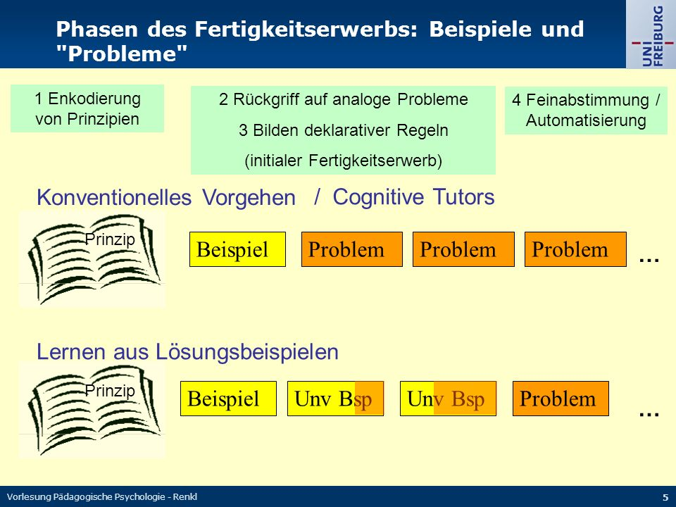 Konventionelles Vorgehen / Cognitive Tutors