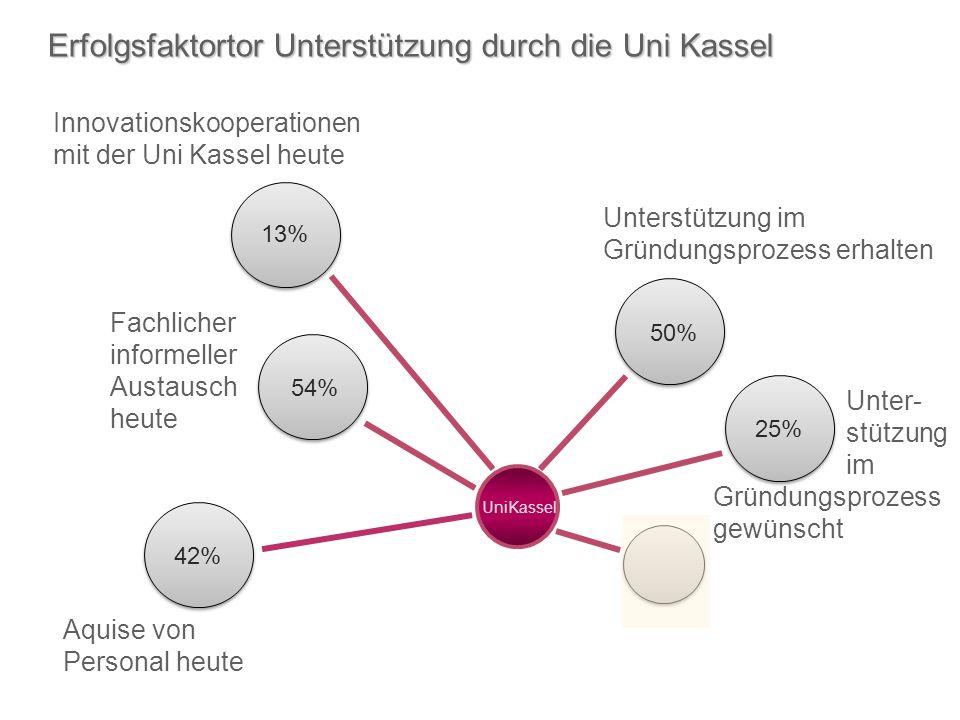 Erfolgsfaktortor Unterstützung durch die Uni Kassel