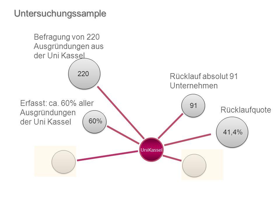 Untersuchungssample Befragung von 220 Ausgründungen aus der Uni Kassel