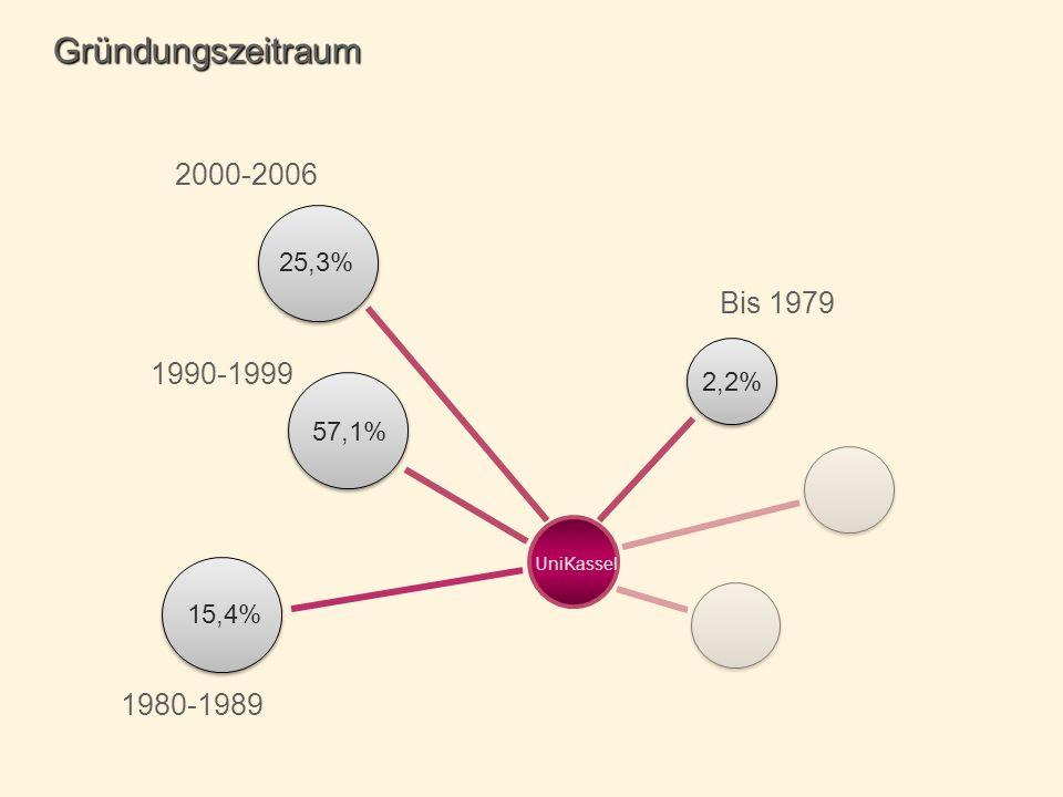 Gründungszeitraum 2000-2006 Bis 1979 1990-1999 1980-1989 25,3% 2,2%