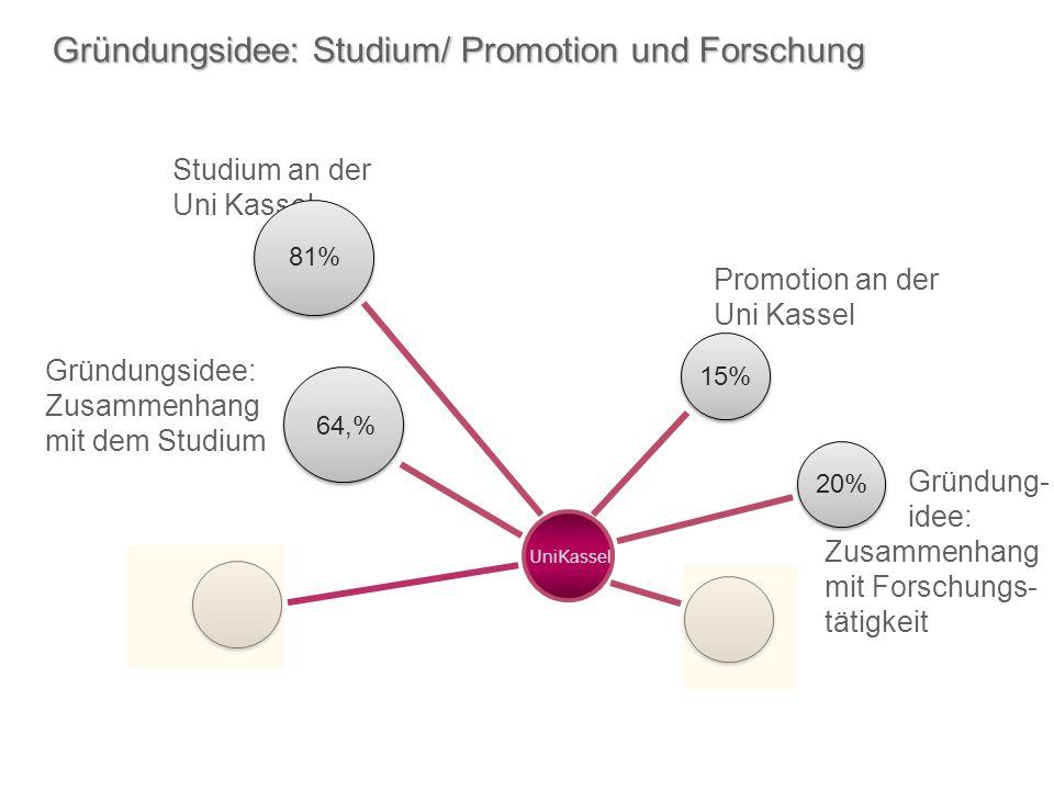 Gründungsidee: Studium/ Promotion und Forschung