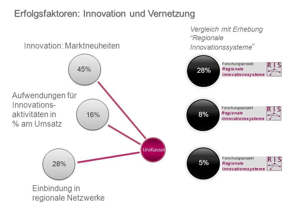 Erfolgsfaktoren: Innovation und Vernetzung